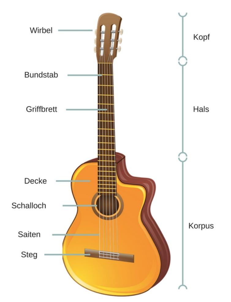 Aufbau Gitarre