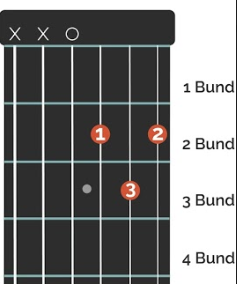 Griffbild Gitarrenakkord